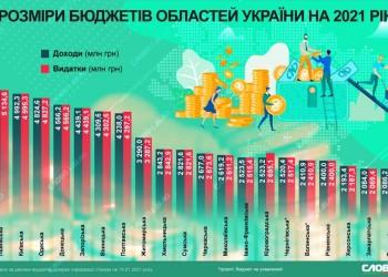 oblasni-byudzhety-na-2021-rik_ru_large